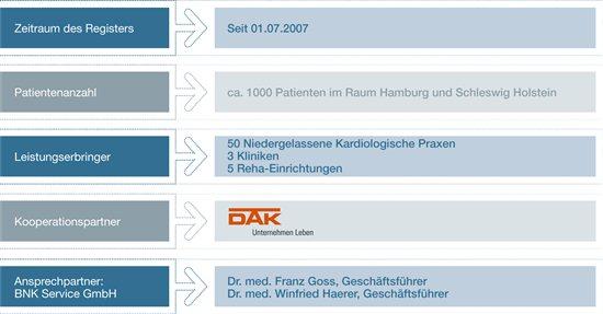 Strukturverträge BNK Service
